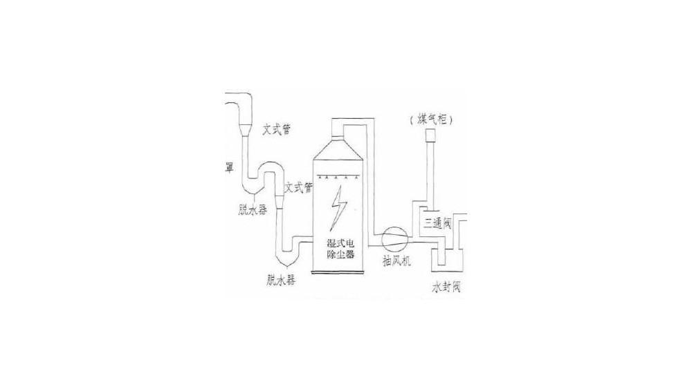 湿式除尘器的主要除尘机制-湿式除尘的原理是什么