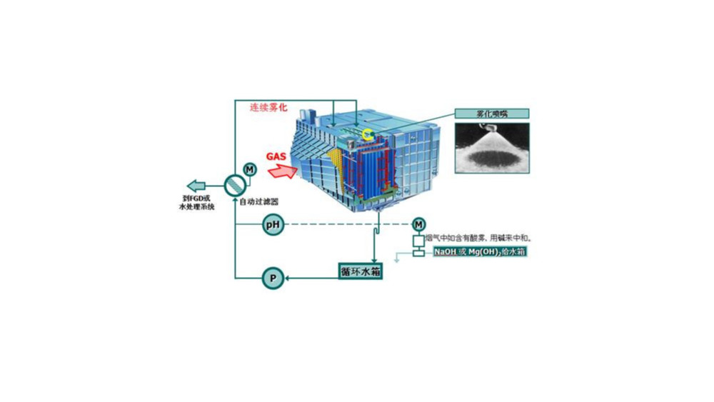 湿式除尘器类型-湿式电除尘器有哪几种分类形式