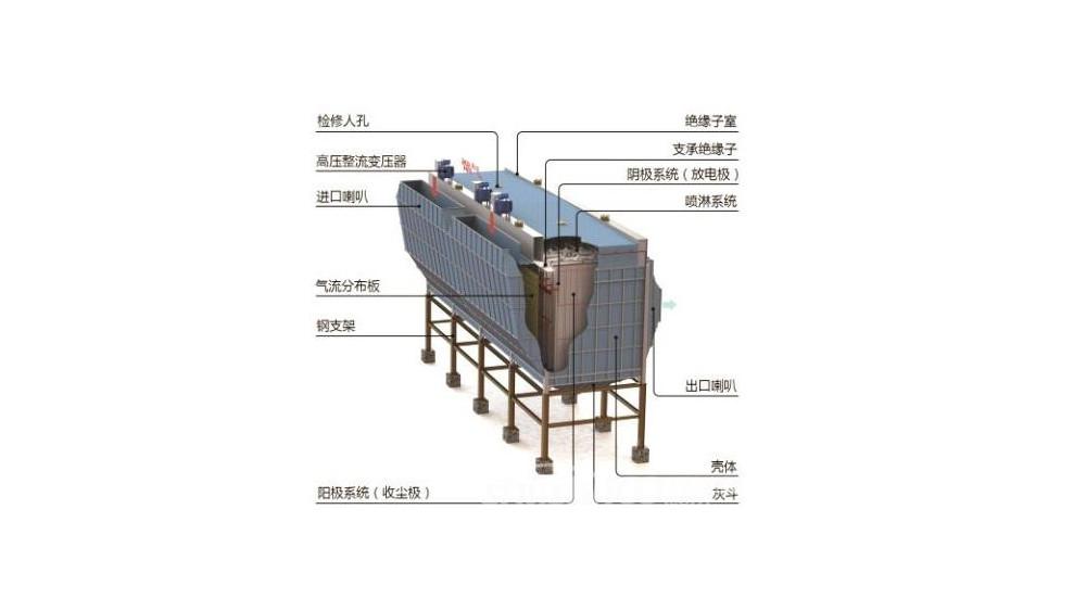 湿式除尘器结构图-求燃煤锅炉干湿和湿式除尘器内部结构图!